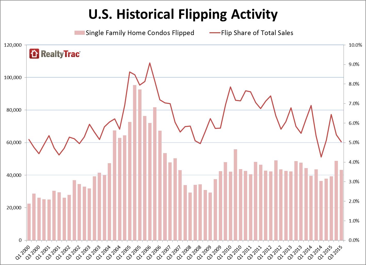 house flipping report december 2015