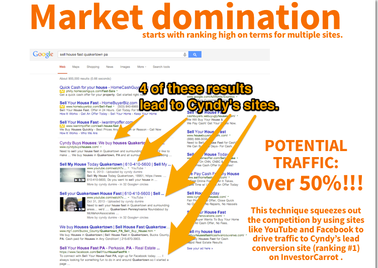 how_to_dominate_any_real_estate_market