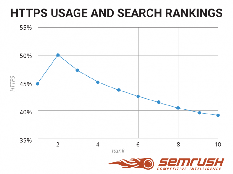 https search rankings