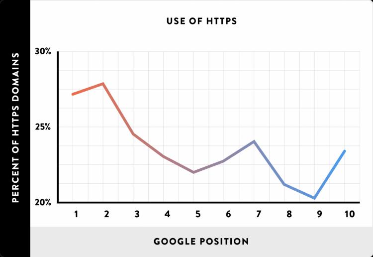 google ranking https