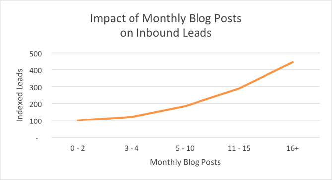 impact of blog posts inbound leads