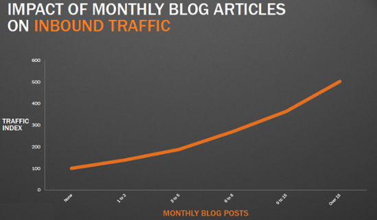 impact of monthly blog articles