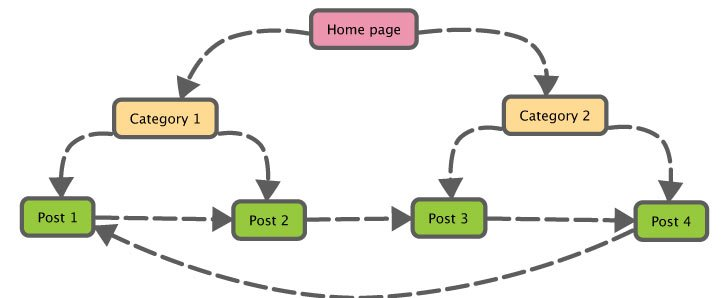 Link internally between pages on your website