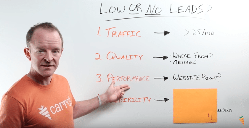 little-or-no-leads-website-performance