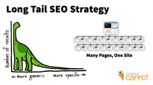 long-tail-strategy