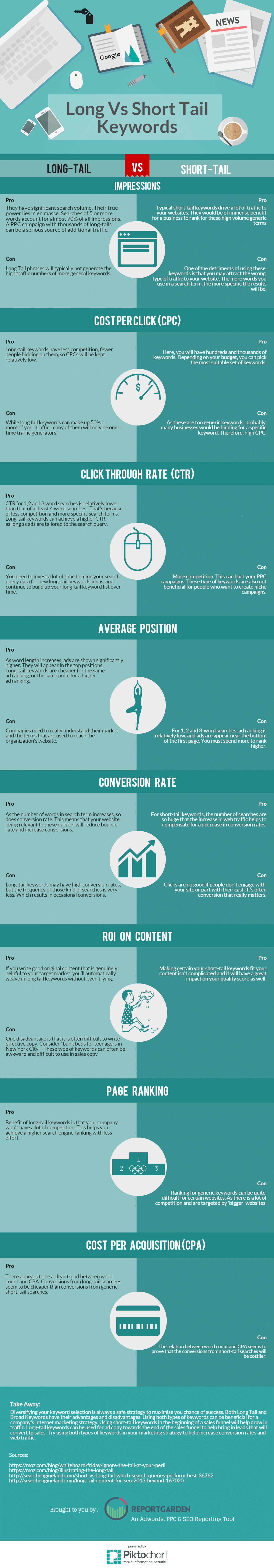 long-tail-vs-short-tail-keyword-compressor