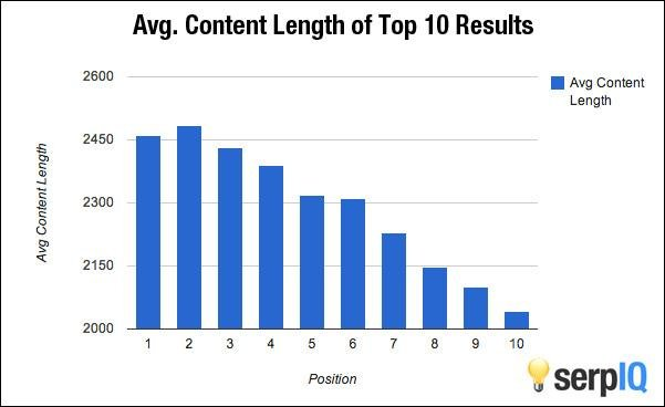 how long should your content be