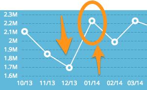 loopnet web traffic data