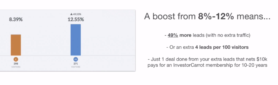 conversion rate increase from cta on real estate investor websites