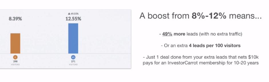real estate investor mobile website lead lost