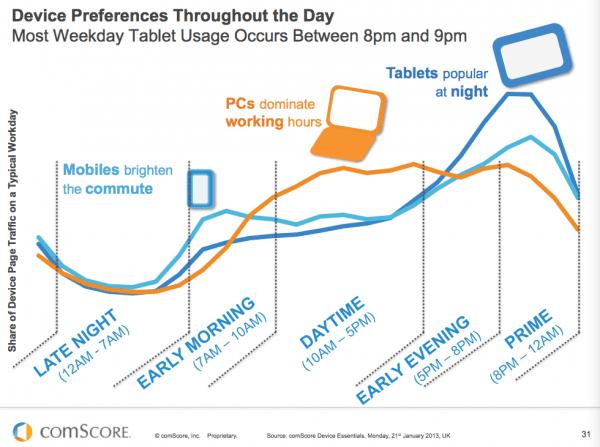 hourly mobile usage
