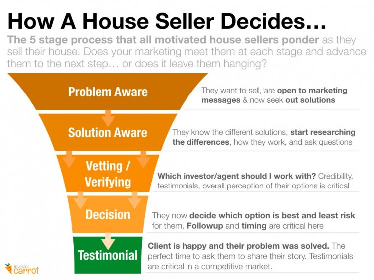 Real Estate Investing Marketing Funnel