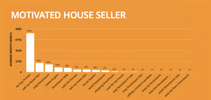 choosing other seo keywords for real estate