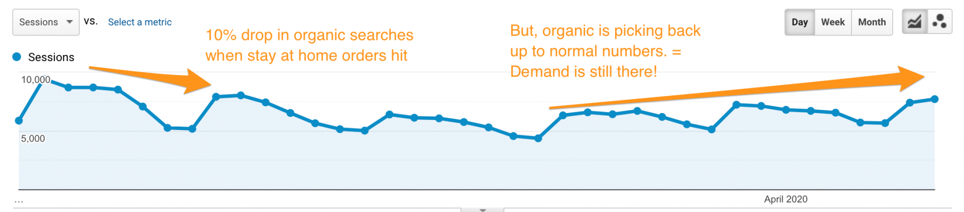 organic search volume rising after stay at home orders it