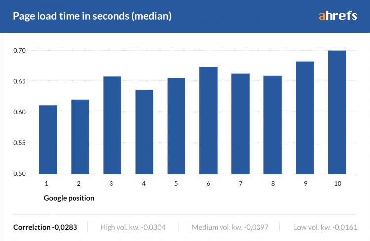 google ranking page load time