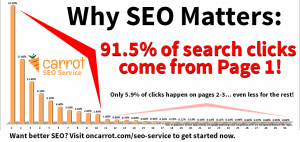 page rank why seo matters sm 300x142 Real Estate SEO Tips: Everything Investors Need to Know in Under 3 Minutes