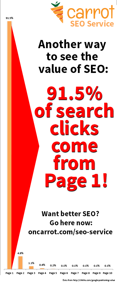 page-rank-why-seo-matters-tall-sm