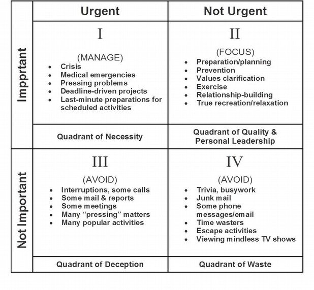 graphical prioritization graph