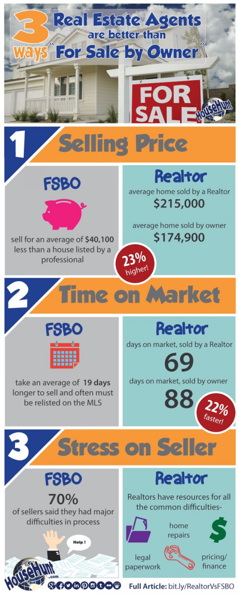 real estate infographics real estate for sale by owner