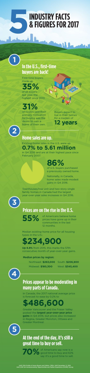 real estate infographics industry stats