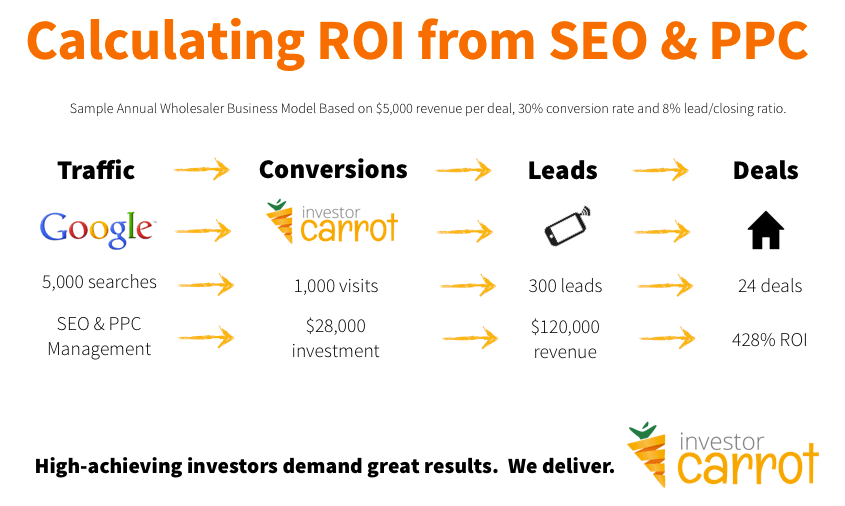 real-estate-marketing-investors-roi-seo-ppc-ctr