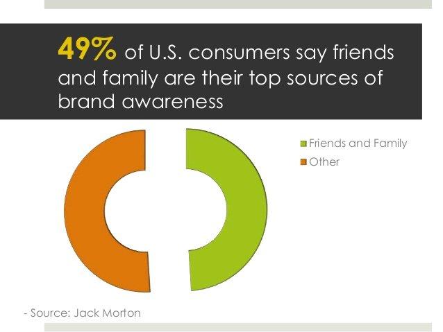 family brand awareness