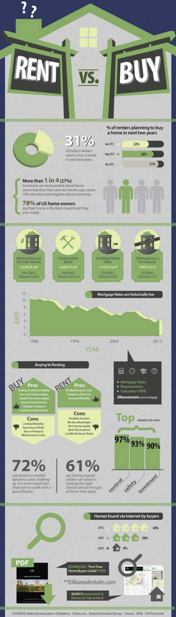 Real Estate Agent Infographics - Rent vs buy
