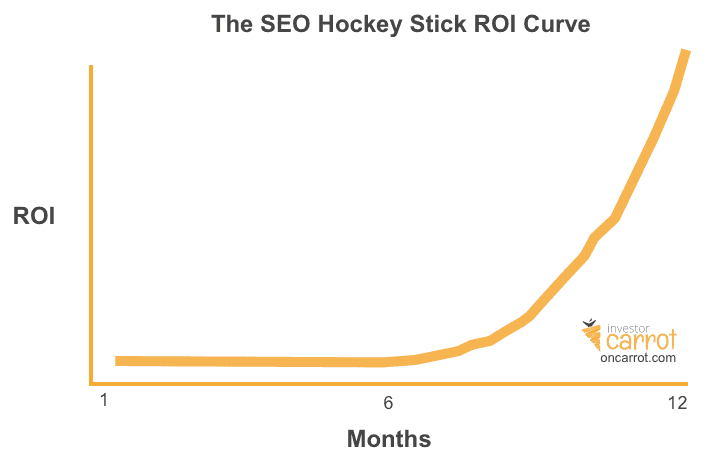 seo roi over time