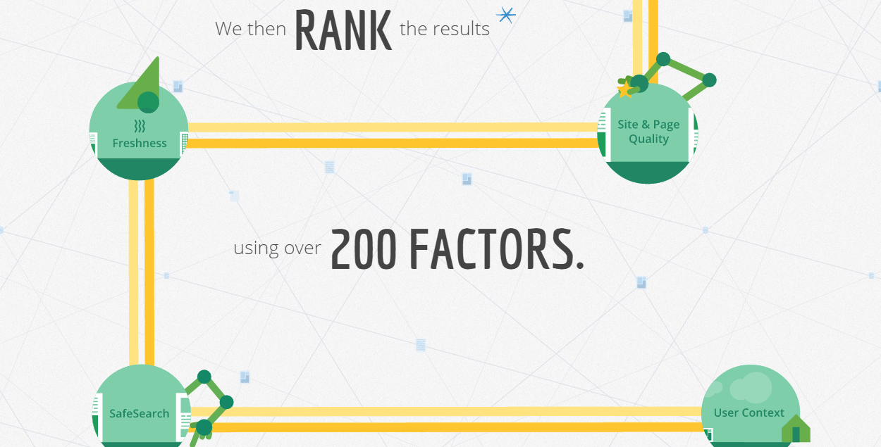 google ranks results using 200 factors