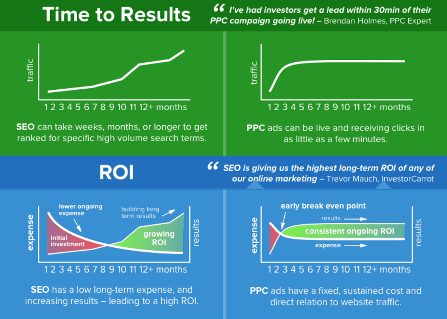 ppc marketing roi