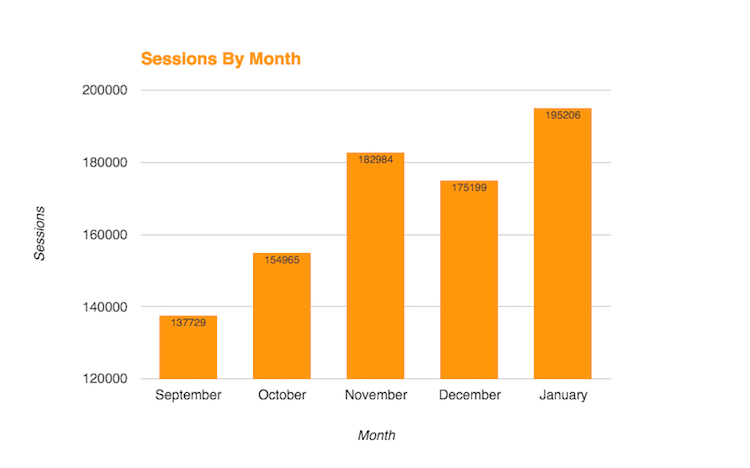 This graph shows Carrot members' website sessions from September to January