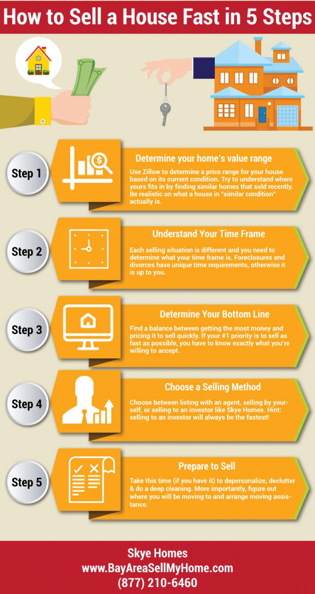 Top Guidelines Of 5 Tips To Help Sell Your House Faster Than Your Neighbors