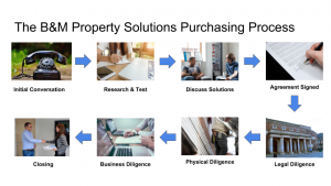 B&M Purchasing Process