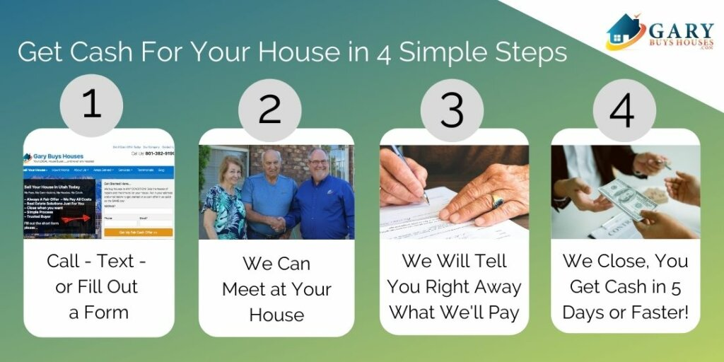 The four step process shown to sell your house fast in Utah. One is a Form, Two Gary & clients in front of a house meeting, Three someone signing an offer, Four seller and Gary at closing table.