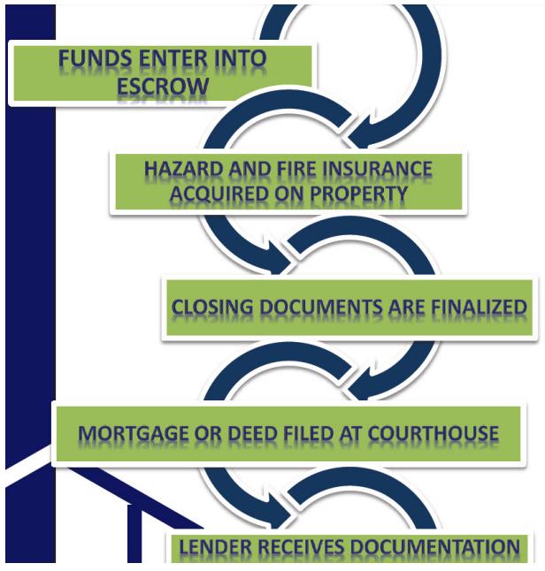 trust deed investing pennsylvania