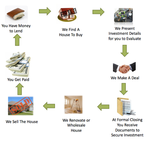 private-money-lending-pa-process