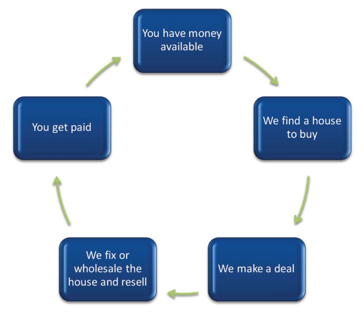 private-money-lending-process