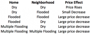 Determining Property Value After Flooding