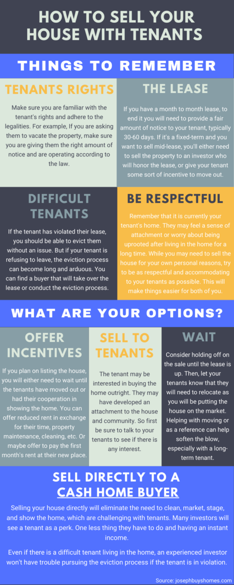 infographic of how to sell your house with tenants