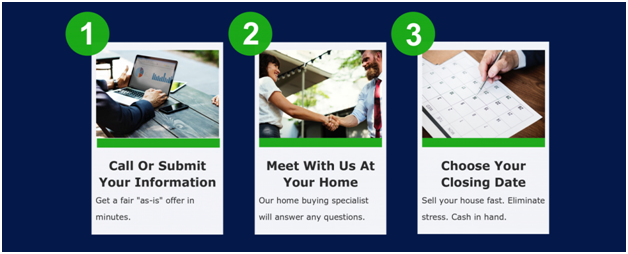 Our Super Easy 3 Step Process