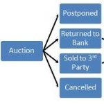 Understanding the Foreclosure Process in [market_state]