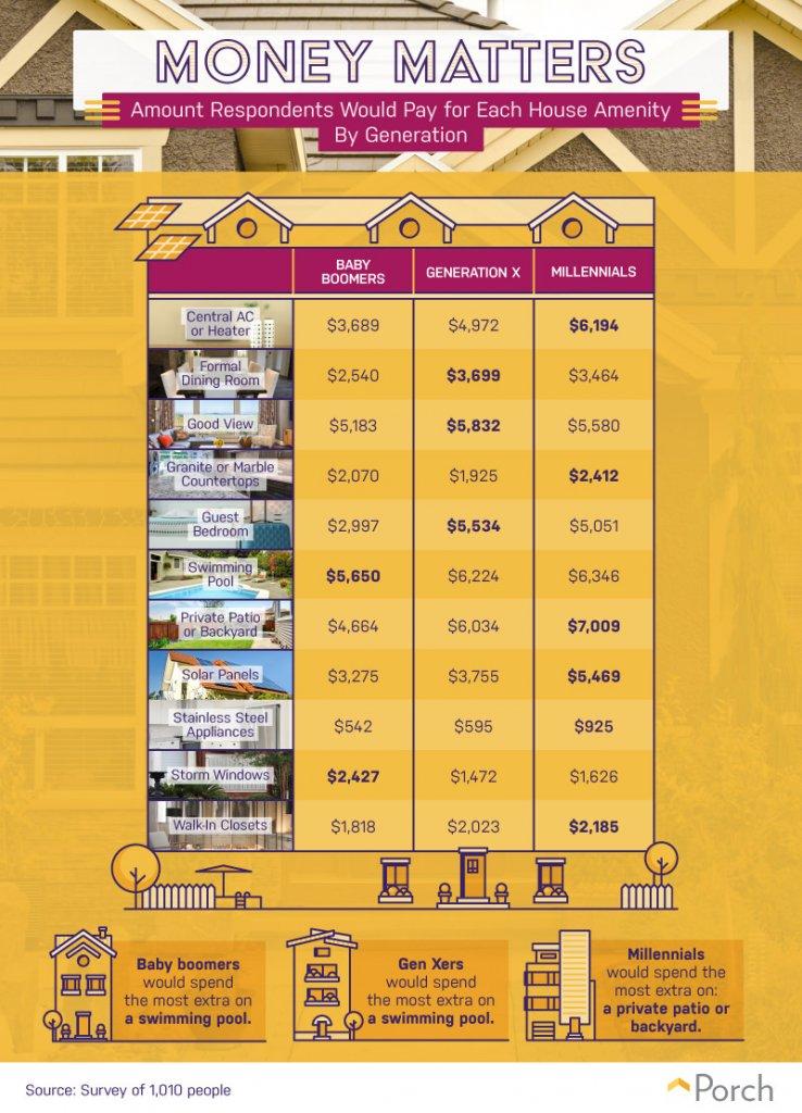 amenities prices
