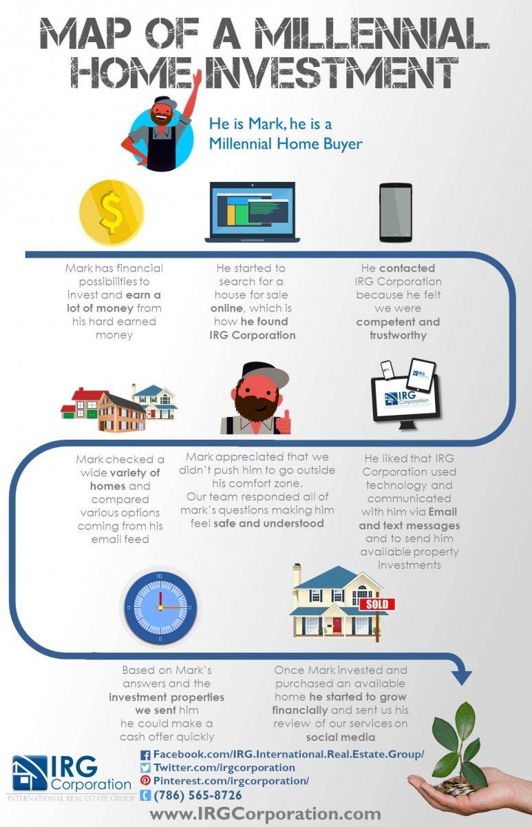 Millennial Home Investment