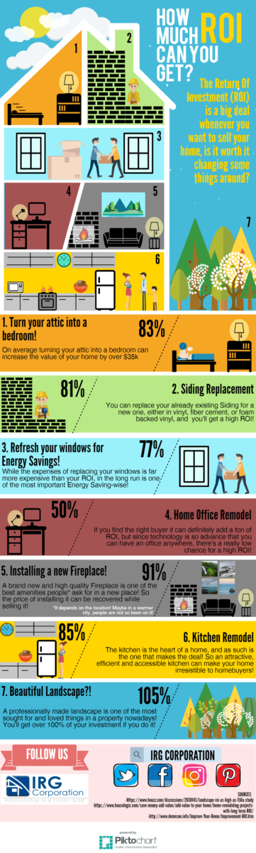 Change your home, and get some ROI! Infographic