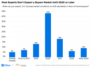 Housing Market Predictions 2019 Insiders Give New Insight