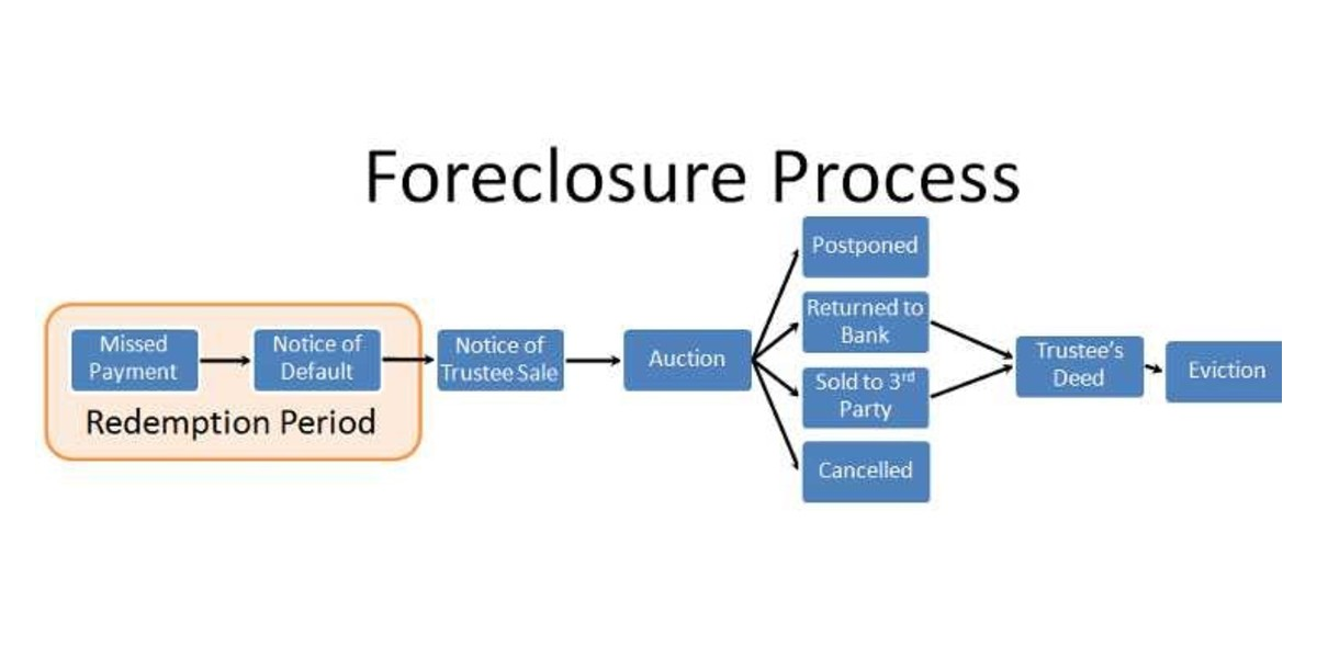 Understanding the Foreclosure Process in LA