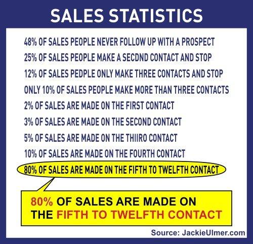 Follow Up Statistics