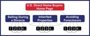 US Direct Home Buyers Internal Linking Diagram