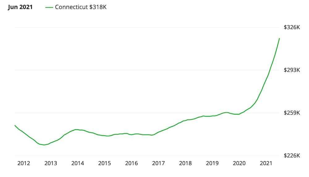 Connecticut Real Estate Market Overview
