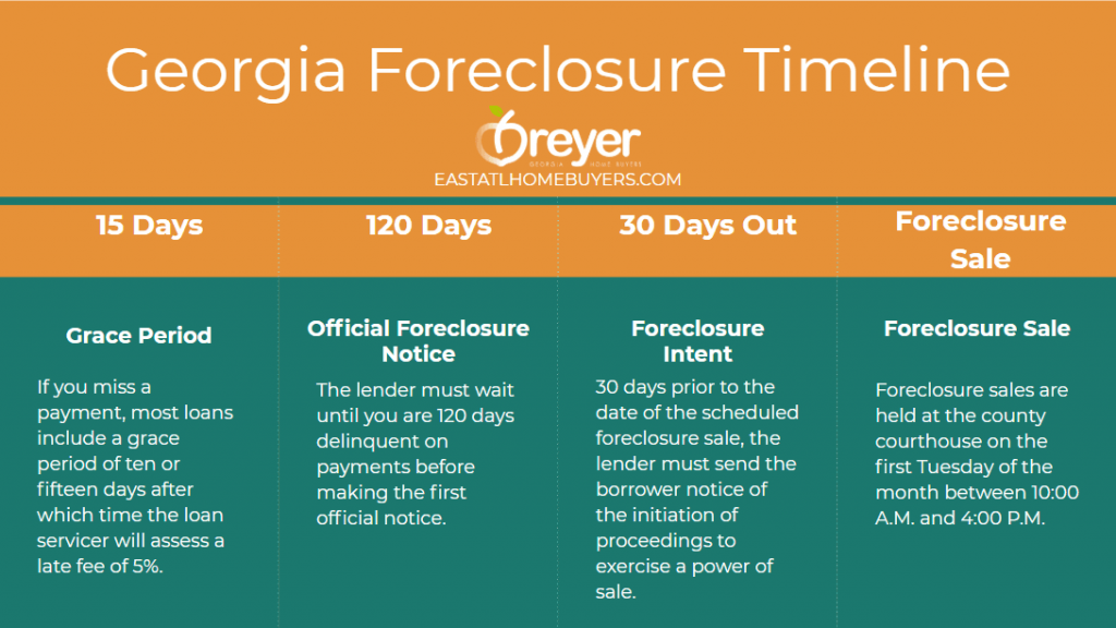 Georgia foreclosure timeline foreclosure process foreclosure in ga georgia Atlanta Sandy Springs Roswell Johns Creek Alpharetta Marietta Smyrna Dunwoody Brookhaven Peachtree Corners Kennesaw Lawrenceville Duluth Suwanee Stone Mountain Lithonia Stone Mountain Ellenwood Decatur Cumming Grayson Snellville Lilburn Dacula Lawrenceville Buford